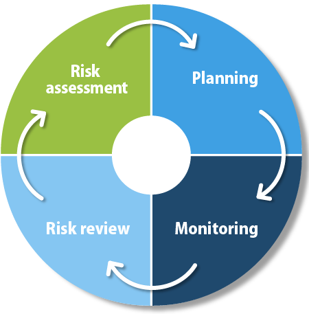 PDCA cycle in RBM