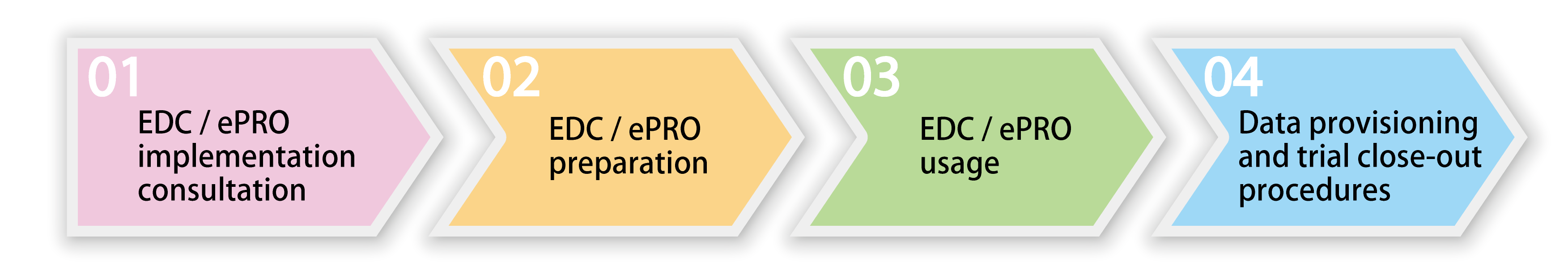 01: EDC/ePRO implementation consultation,02: EDC/ePRO preparation,03: EDC/ePRO usage,04: Data provisioning and trial close-out procedures