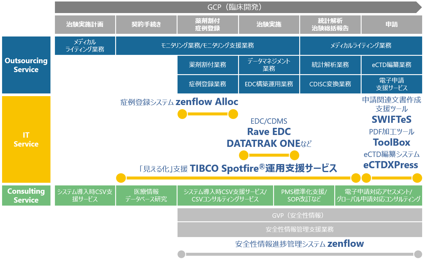 GCP Solution Map