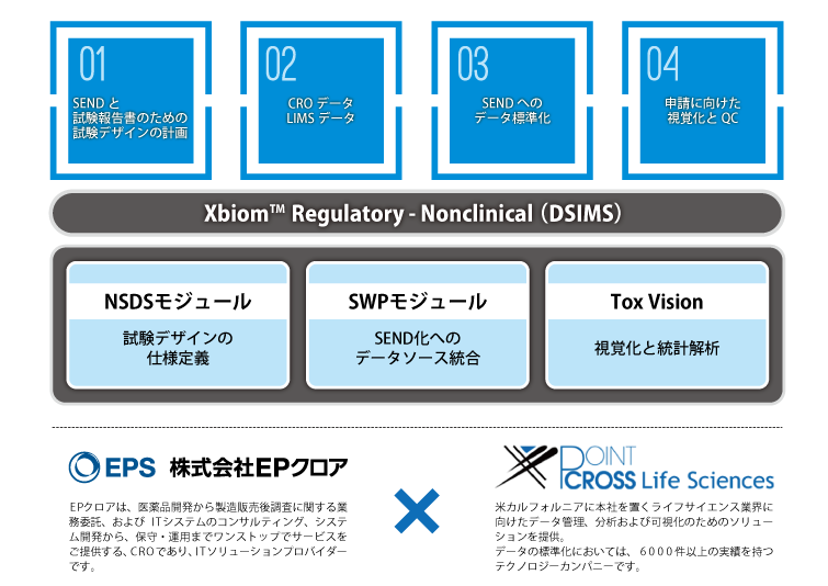 DSIMS(NSDS/SWP/ToxVision)概要